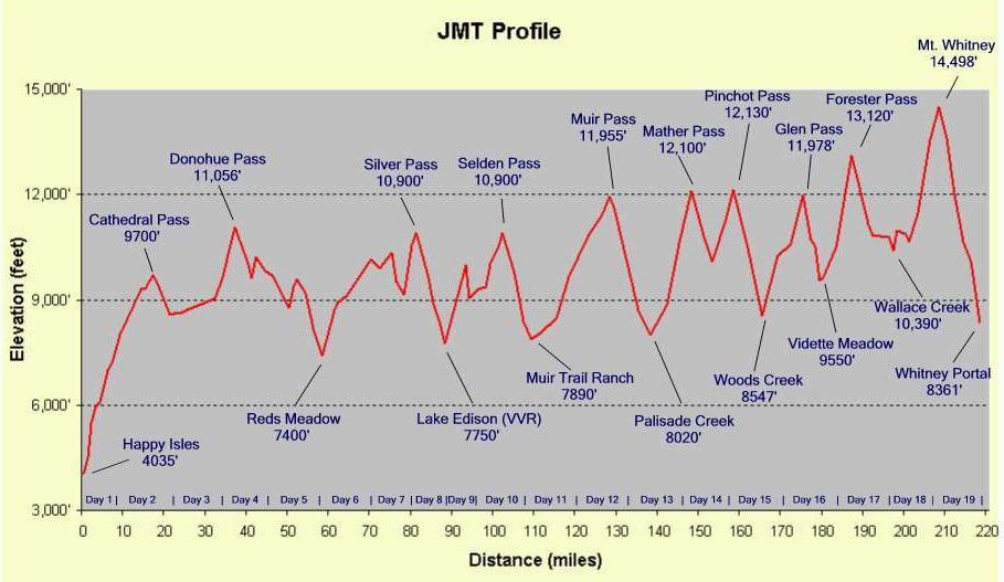 John Muir Trail  Canoeing Kayaking  Other Adventures